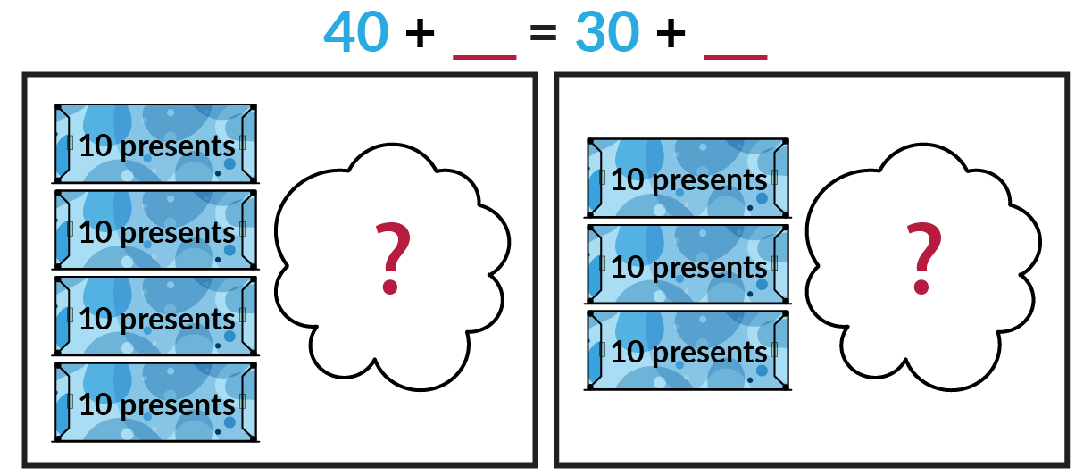 The picture on the left shows 4 blue boxes of 10 presents and an unknown number of red boxes of presents hidden by a cloud. The picture on the right shows 3 blue boxes of 10 presents and an unknown number of red boxes of presents hidden by a cloud. Blue 40 + red blank = blue 30 + red blank.