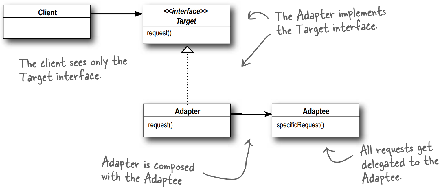sơ đồ lớp mẫu Adaptor