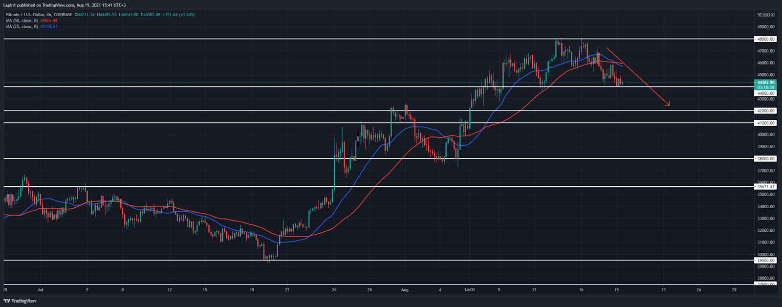 Bitcoin Price Analysis: BTC continues to decline, ready to break below the $44,000 support?