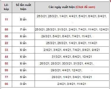 Dự đoán cặp đề kép ngày 13/04/2021