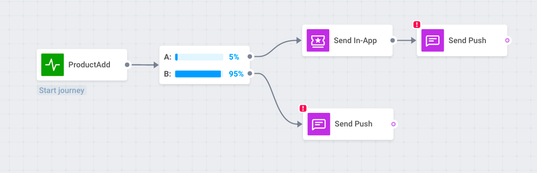 A/B test multiple channels to increase push notifications CTR
