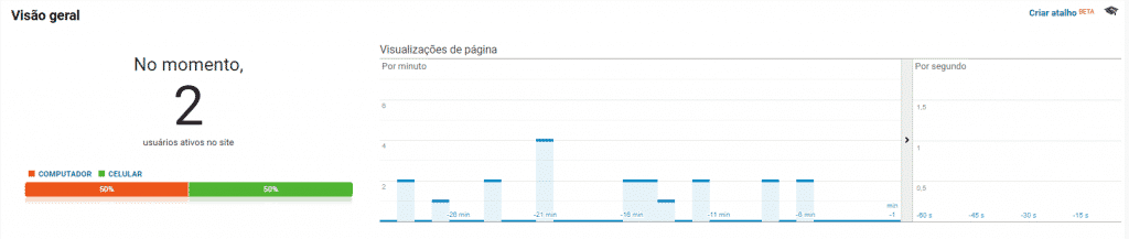 Visão geral em tempo Real no Google Analytics