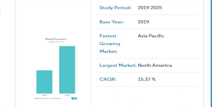 mobile-testing-market-stats-2019