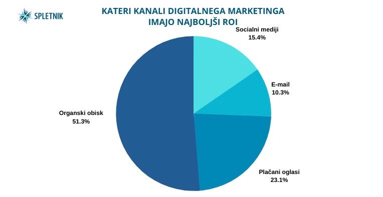 Kanali digitalnega marketinga in najboljši ROI