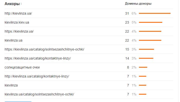 Основные анкоры kievlinza dot ua