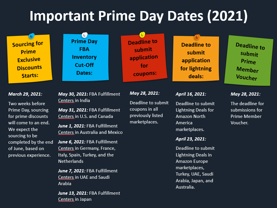 Timeline  Description automatically generated