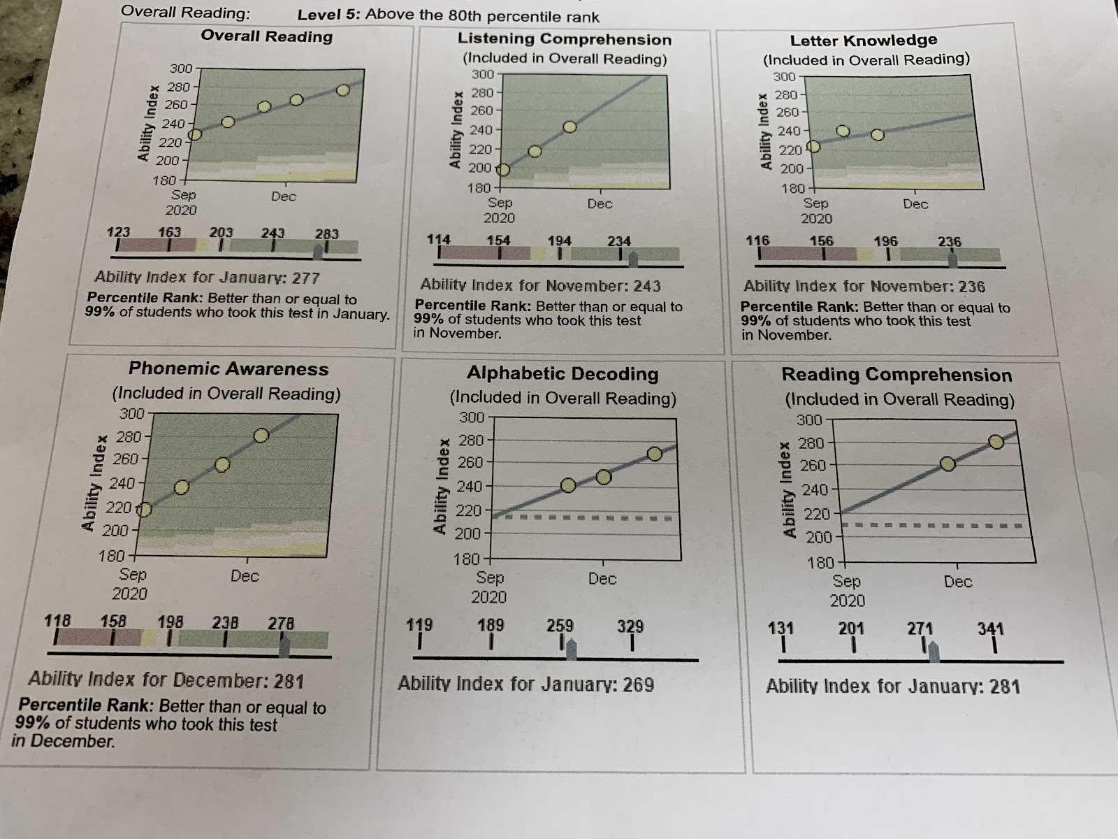 istation levels to help understand what do istation scores mean