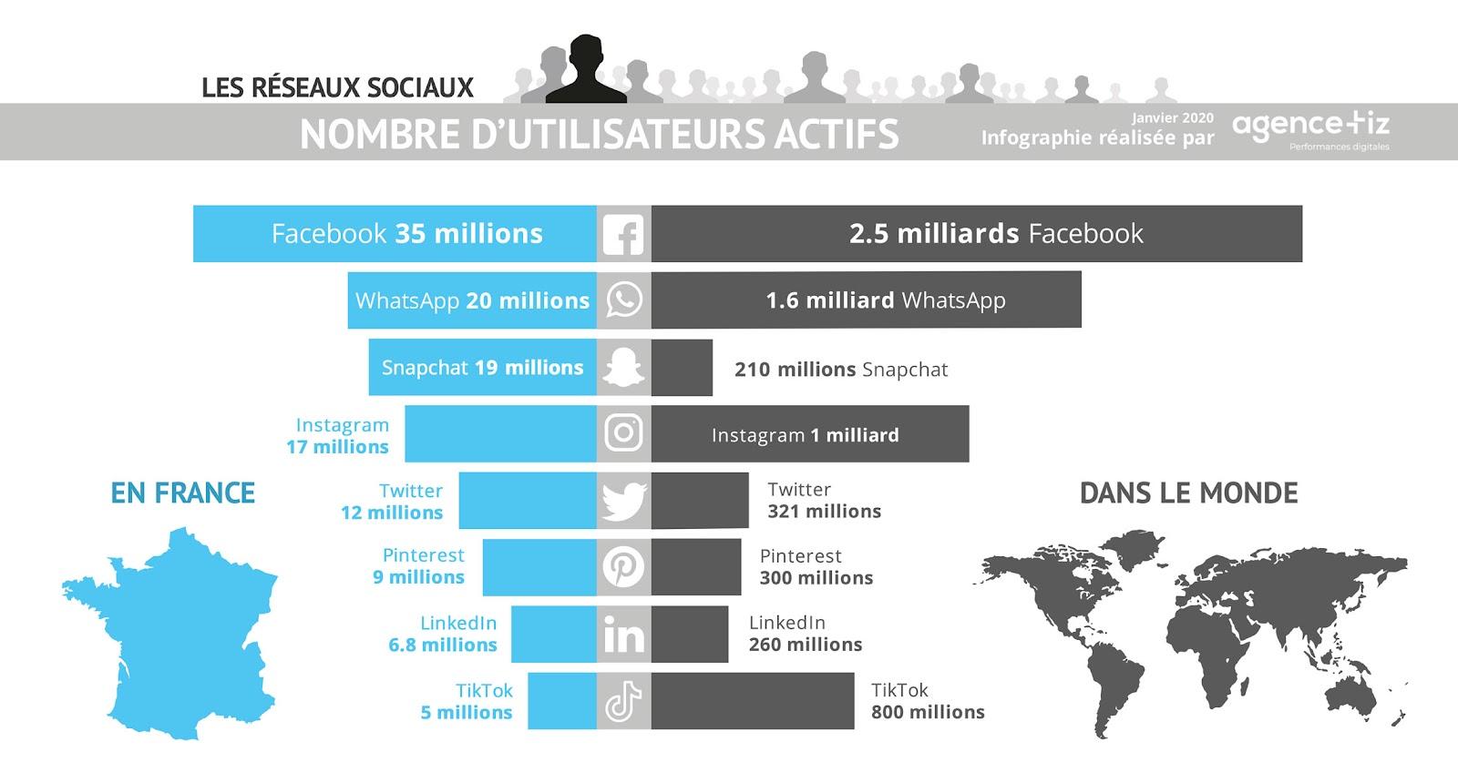Sites sociaux les plus populaires | Printful Blog