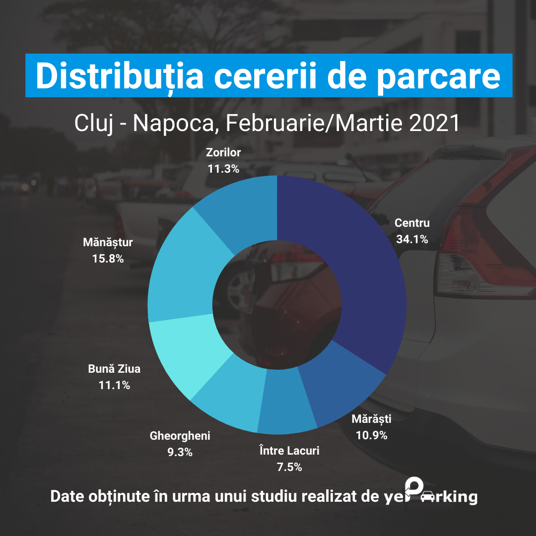 Distributie cerere zone de parcare Cluj