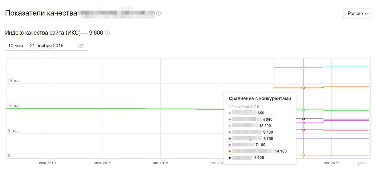 сравнение ИКС и других параметров сайта с конкурентами в Яндекс Вебмастере