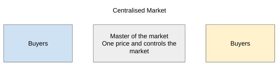 forex market structure