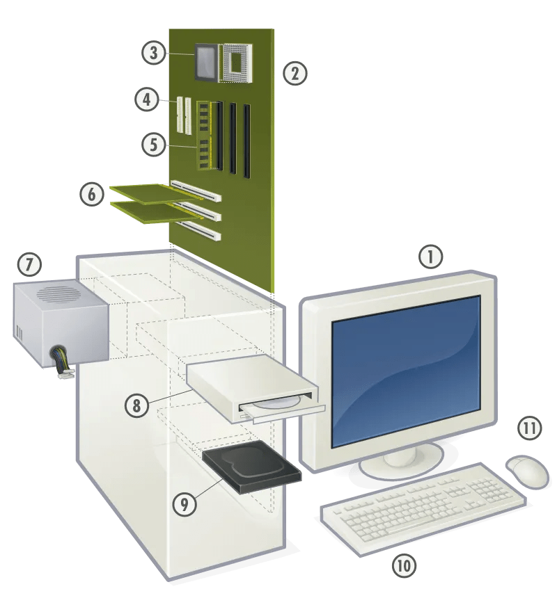 Personal computer, view of typical hardware.