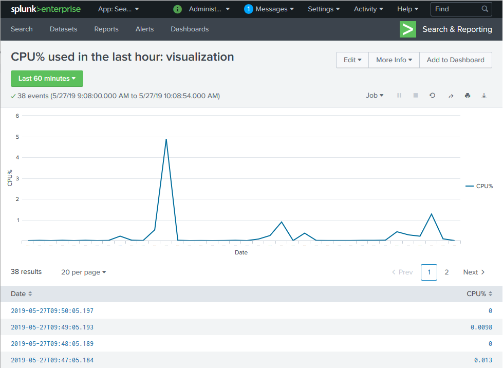 Monitoring Denodo with Splunk