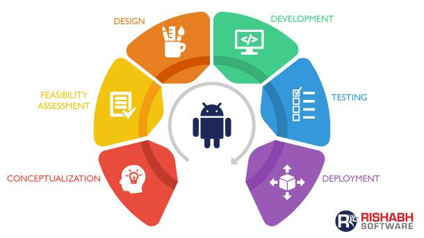 Android App Development Process - Steps Towards Your Business App