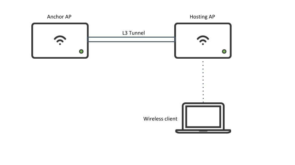 Wireless Layer 3 Roaming Best Practices - Cisco Meraki