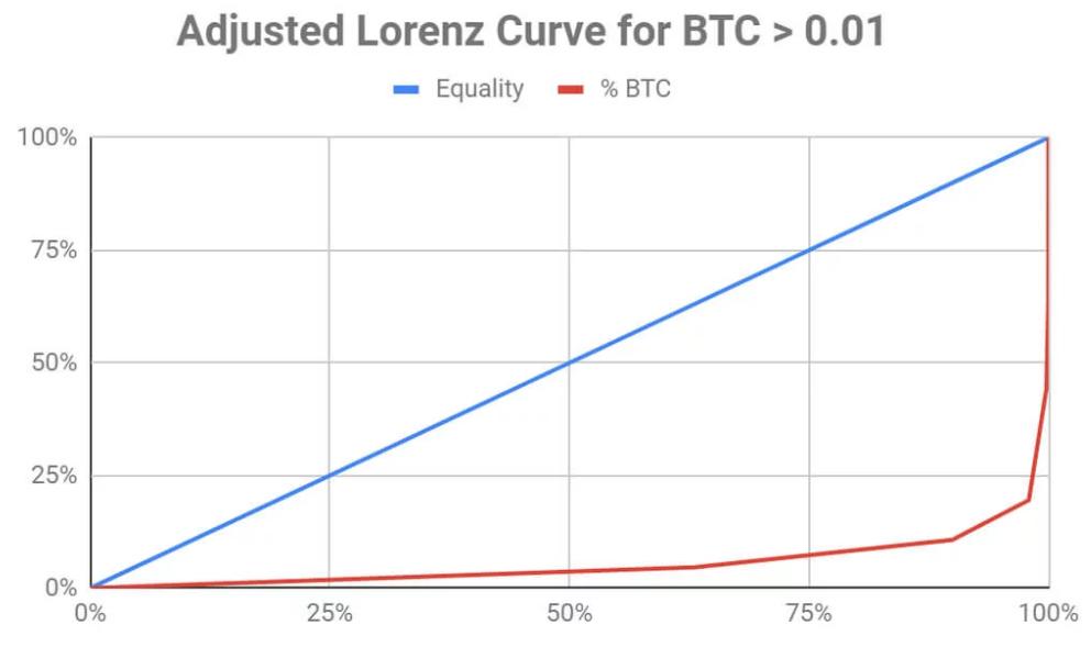 lorenz curve