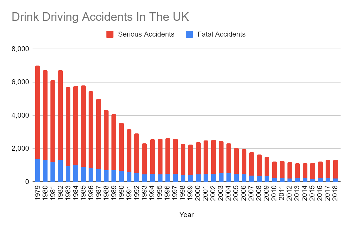 Drink driving accidents