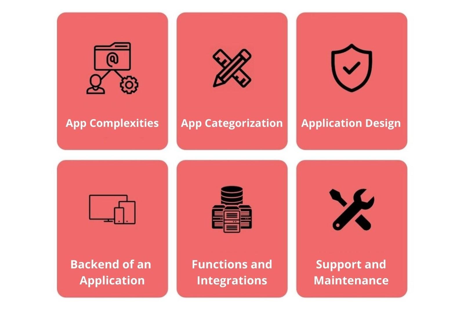 Factors affecting the flutter app development costs