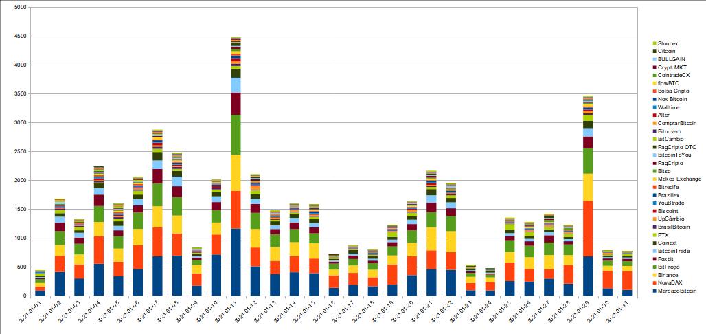 Volume de negociação diário de bitcoin entre as exchanges
