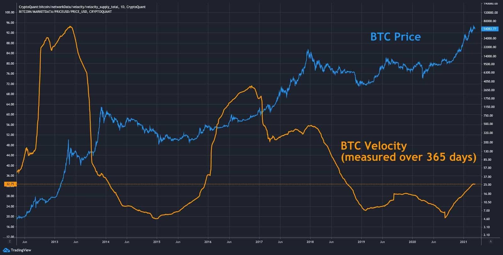 Velocidade do Bitcoin (últimos 365 dias)