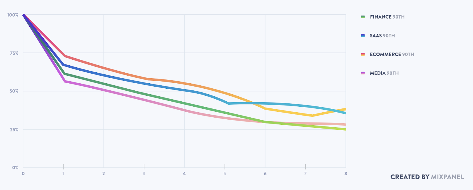 Product benchmarks report retention graph