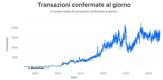 dimensione totale del mercato bitcoin)