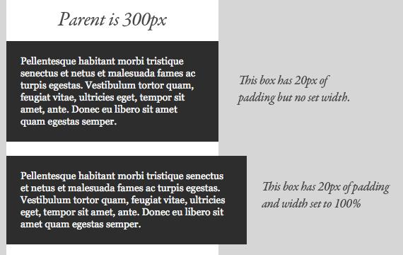 css box model article- block level