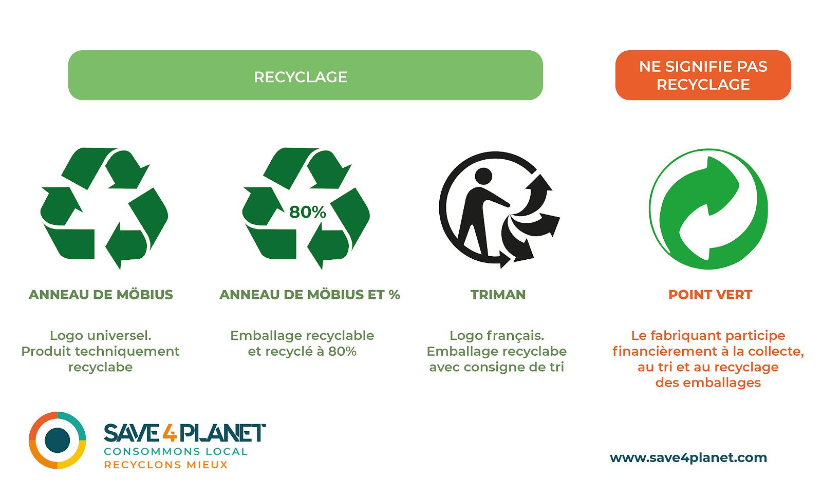 Illustration des logos du recyclage