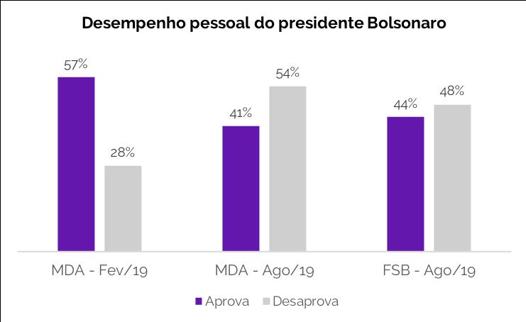 Desempenho pessoal do presidente Bolsonaro