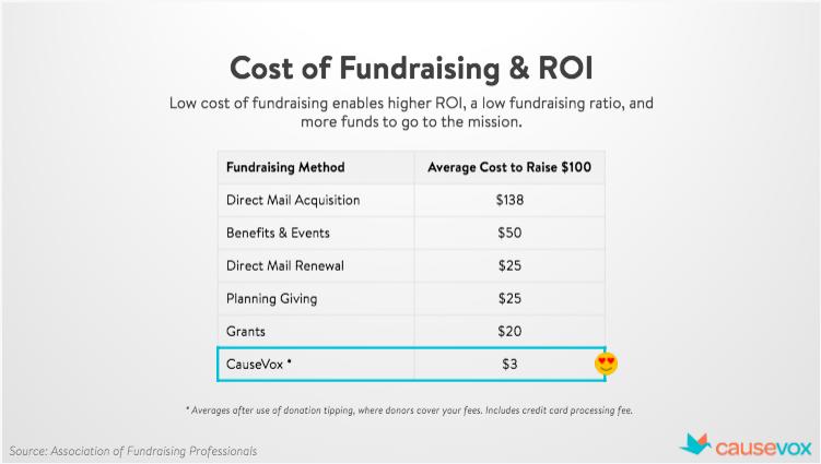 fundraising-event-roi