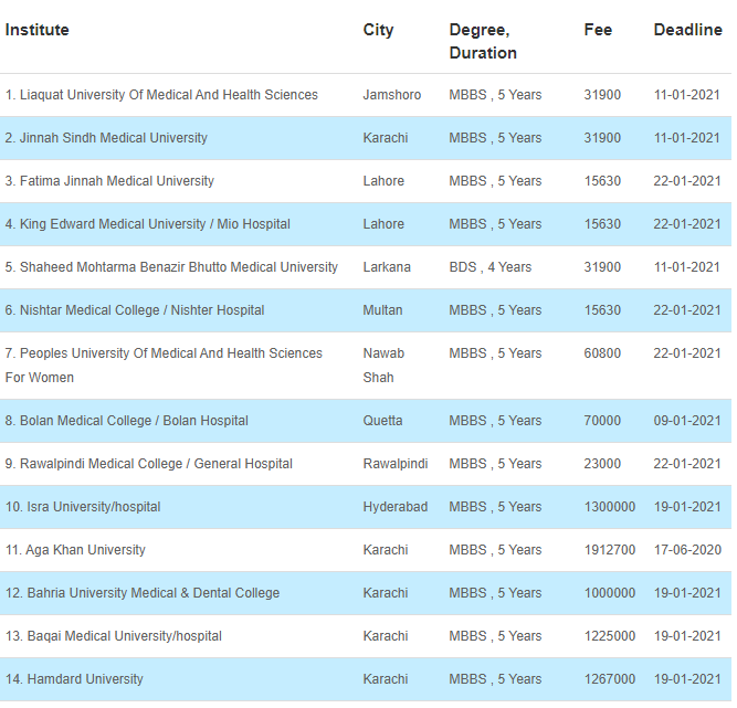 34 Medical Fields After FSC That Can Be Chosen By The Students 3 - Daily Medicos