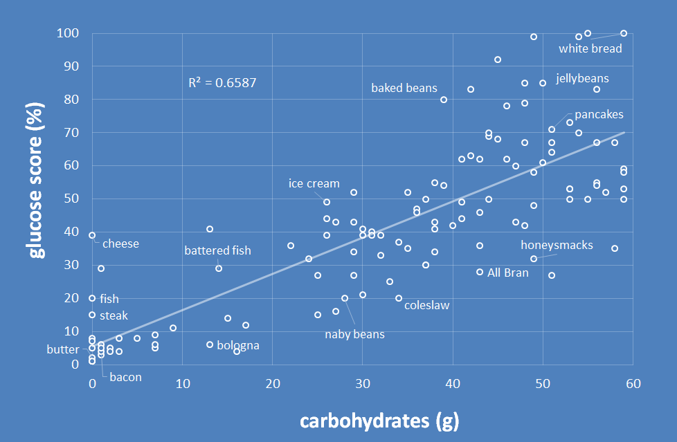 glucose vs carbohydrates
