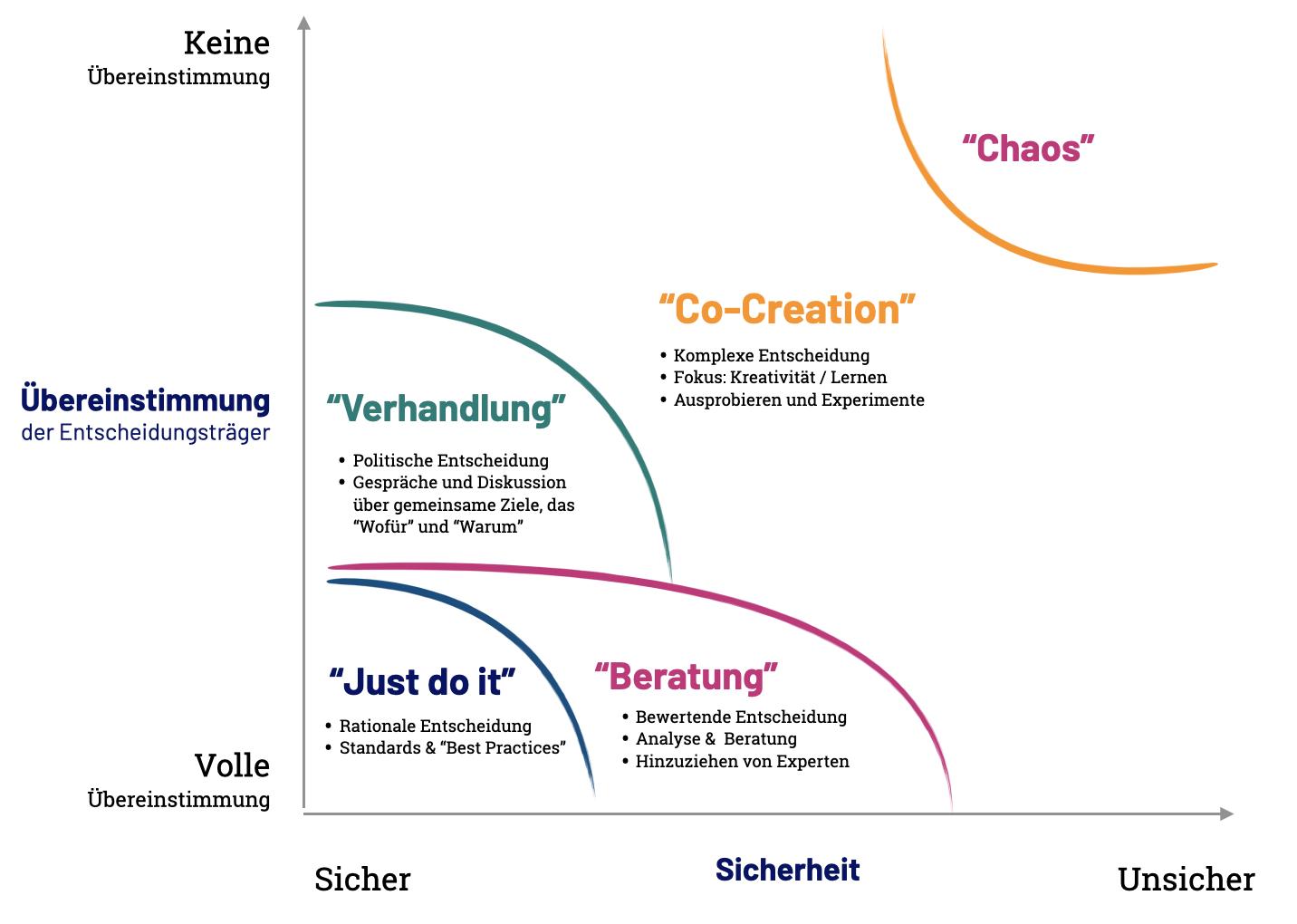Die ursprüngliche Darstellung der Stacey Matrix mit (m)einer freien Übersetzung