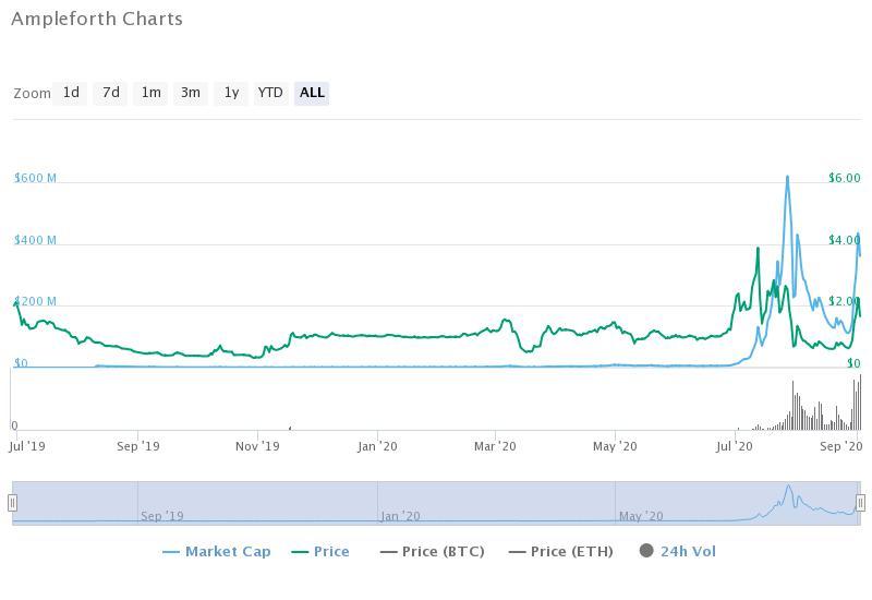 Ampleforth historical data (CoinMarketCap)