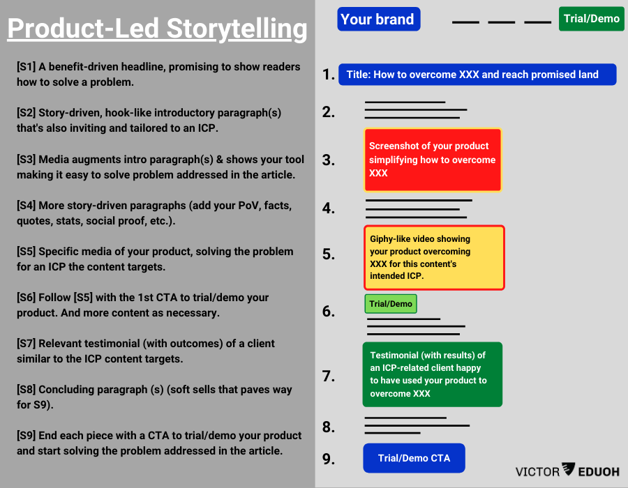 product-led storytelling content outline
