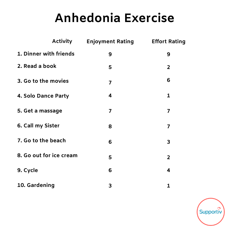 anhedonia-exercise-i-dont-care-about-anything-effort-rating