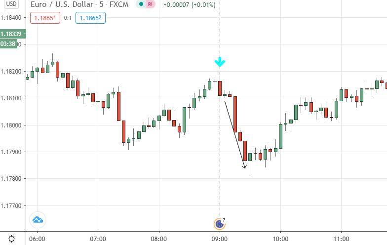Notícias e Day Trading