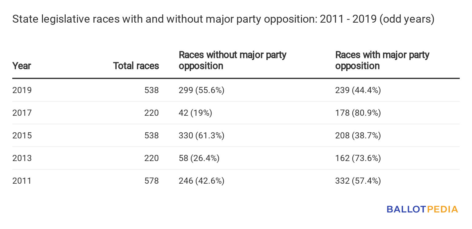 Historical races without major party opposition