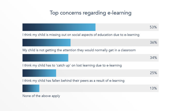 Top concerns of e-learning during the pandemic