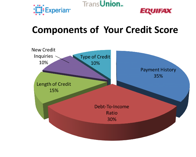 Boosting a credit score while in Chapter 13 graph of credit mix