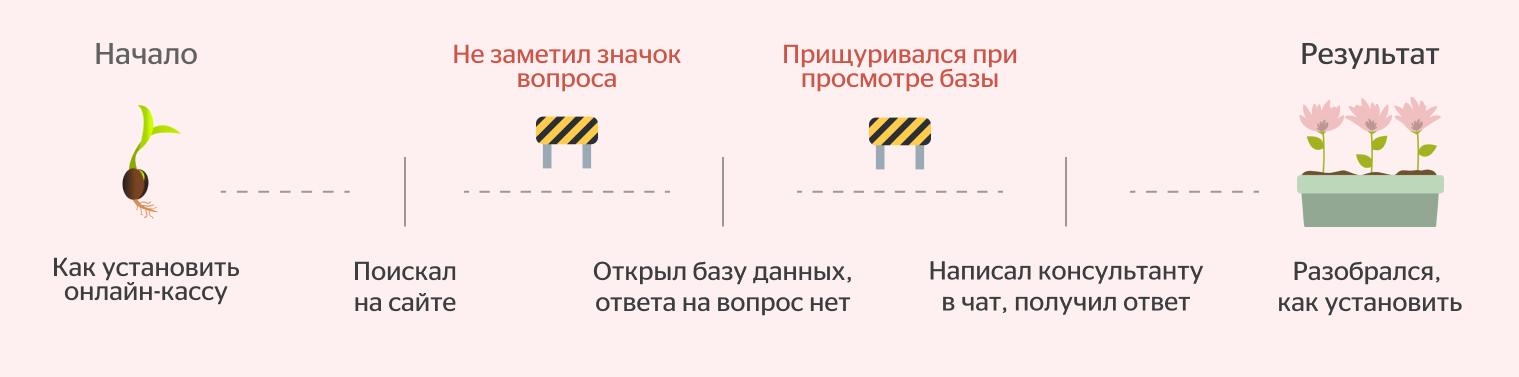 Пример сценария коридорного теста с обозначением препятствий