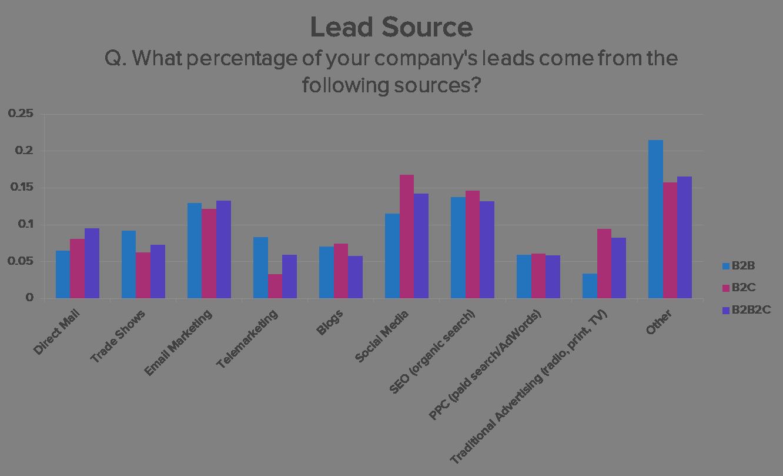 B2B lead sources
