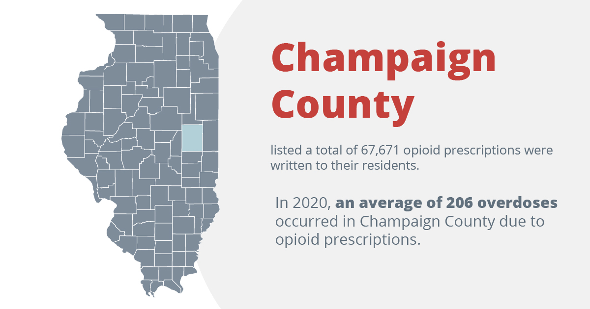 Champaign county listed a total of 67,671 opioid prescriptions were written to their residents. in 2020, an average of 206 overdoses occurred in champaign couty due to opioid prescriptions