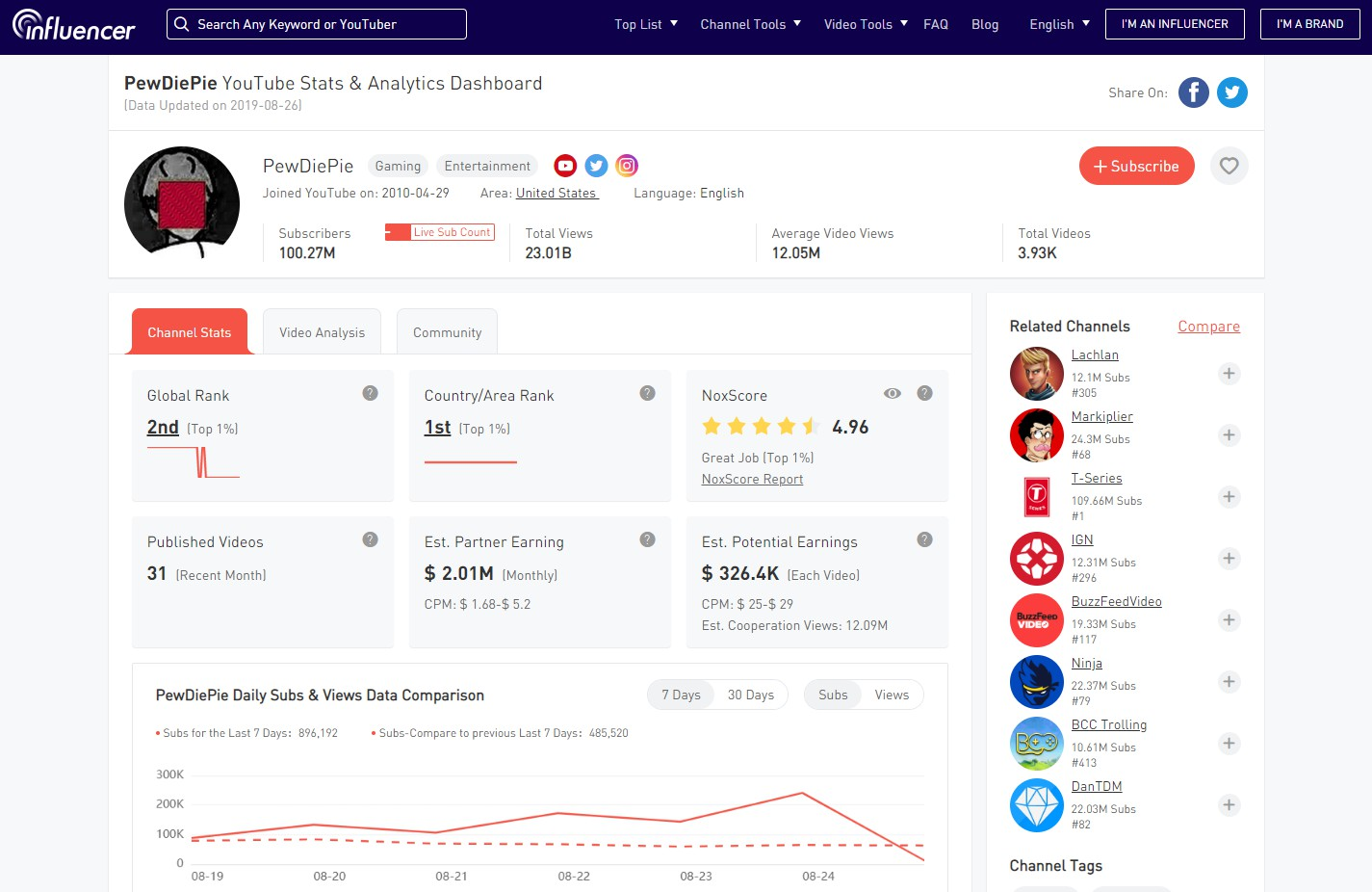 12 YouTube SEO Tools to Boost Your Channel in 2021 21