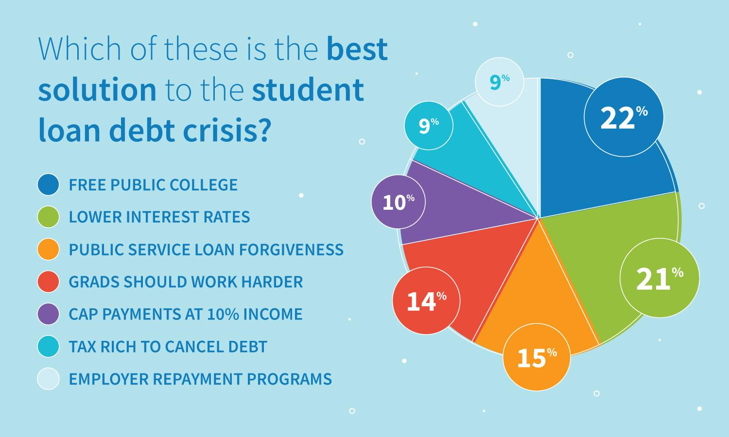 Survey results: which of these is the best solution to the student loan debt crisis?