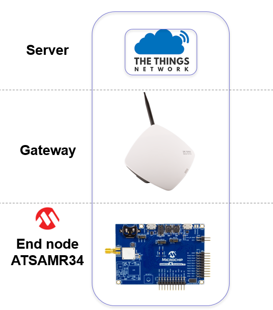 Connecting the Microchip ATSAMR34 Xplained Pro Kit with LoRaWAN to The  Things Network - Stories - Labs