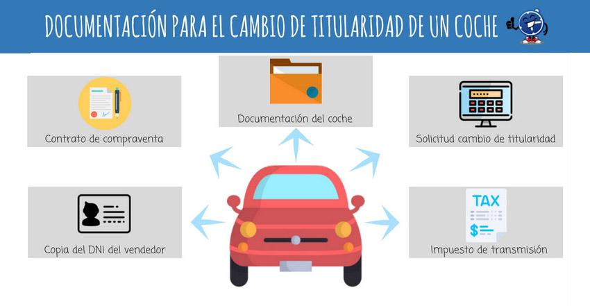 Documentos necesarios cambio nombre de coche