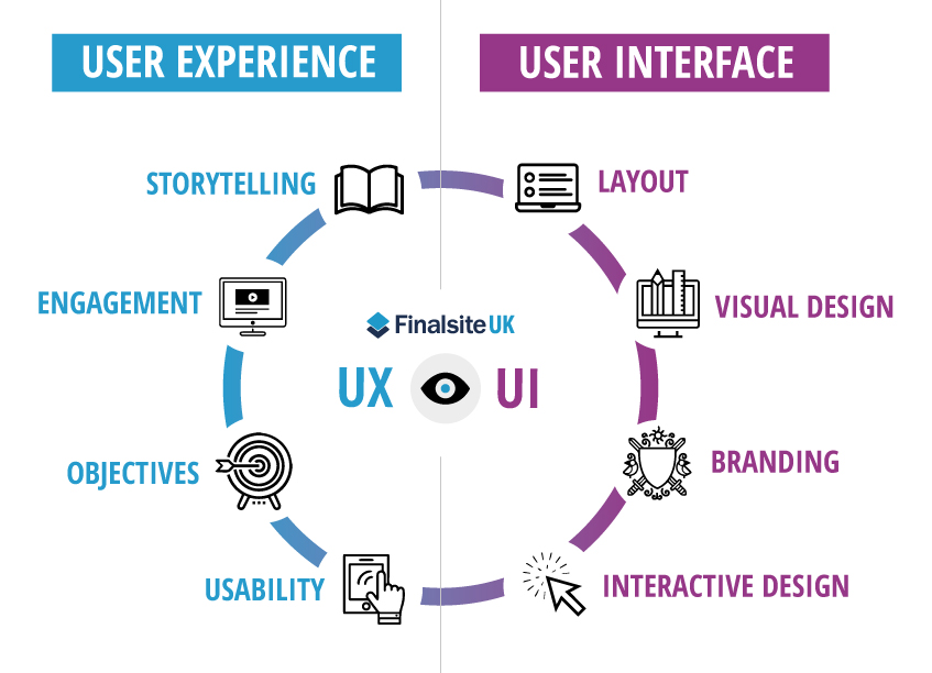 User experience vs user interface