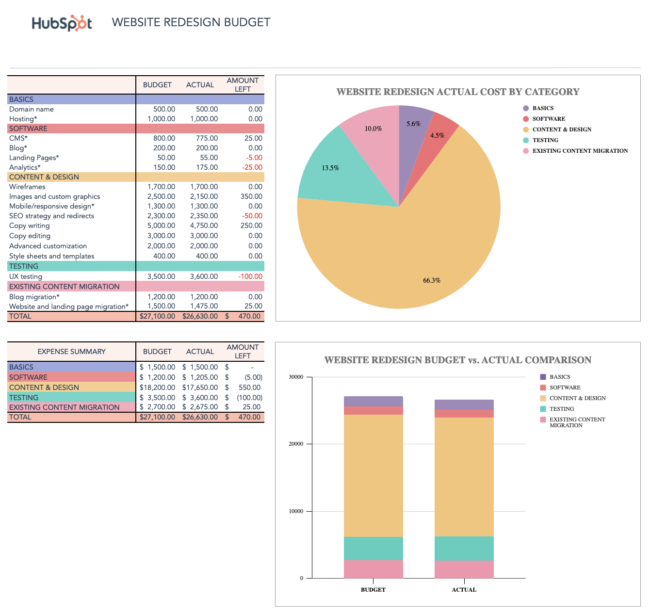 Sample business budget worksheet using a free business budget template from HubSpot