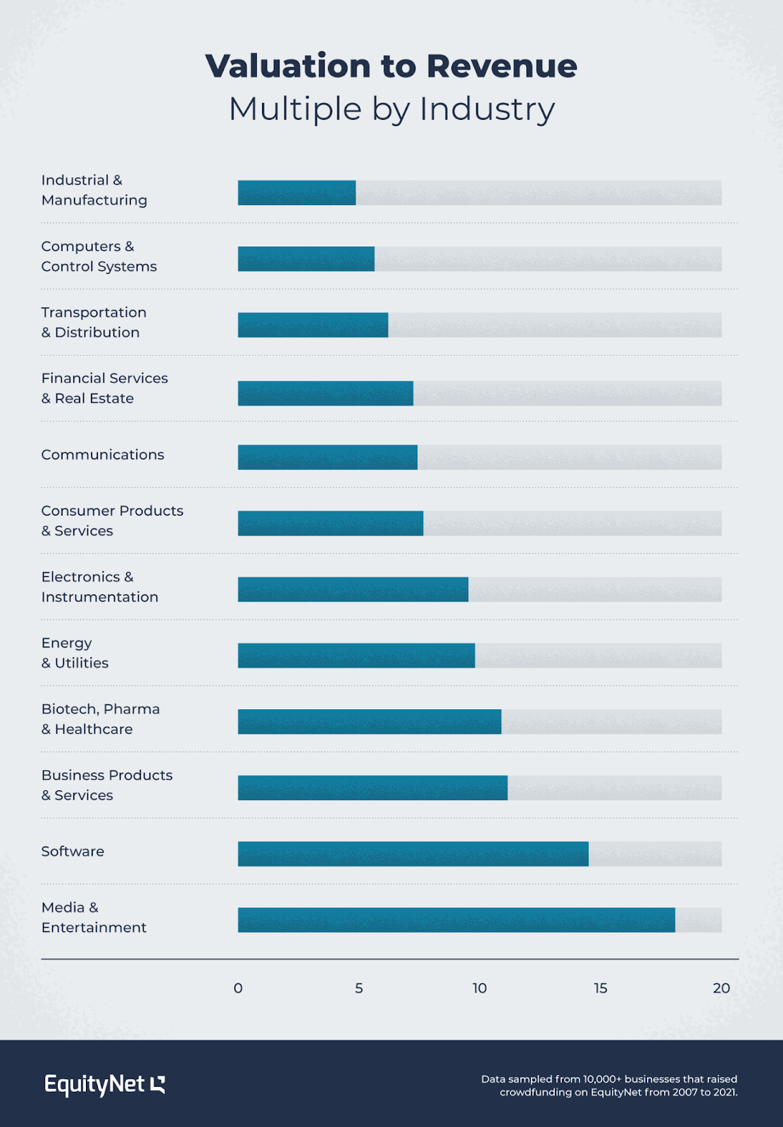 valuation to revenue multiple by industry